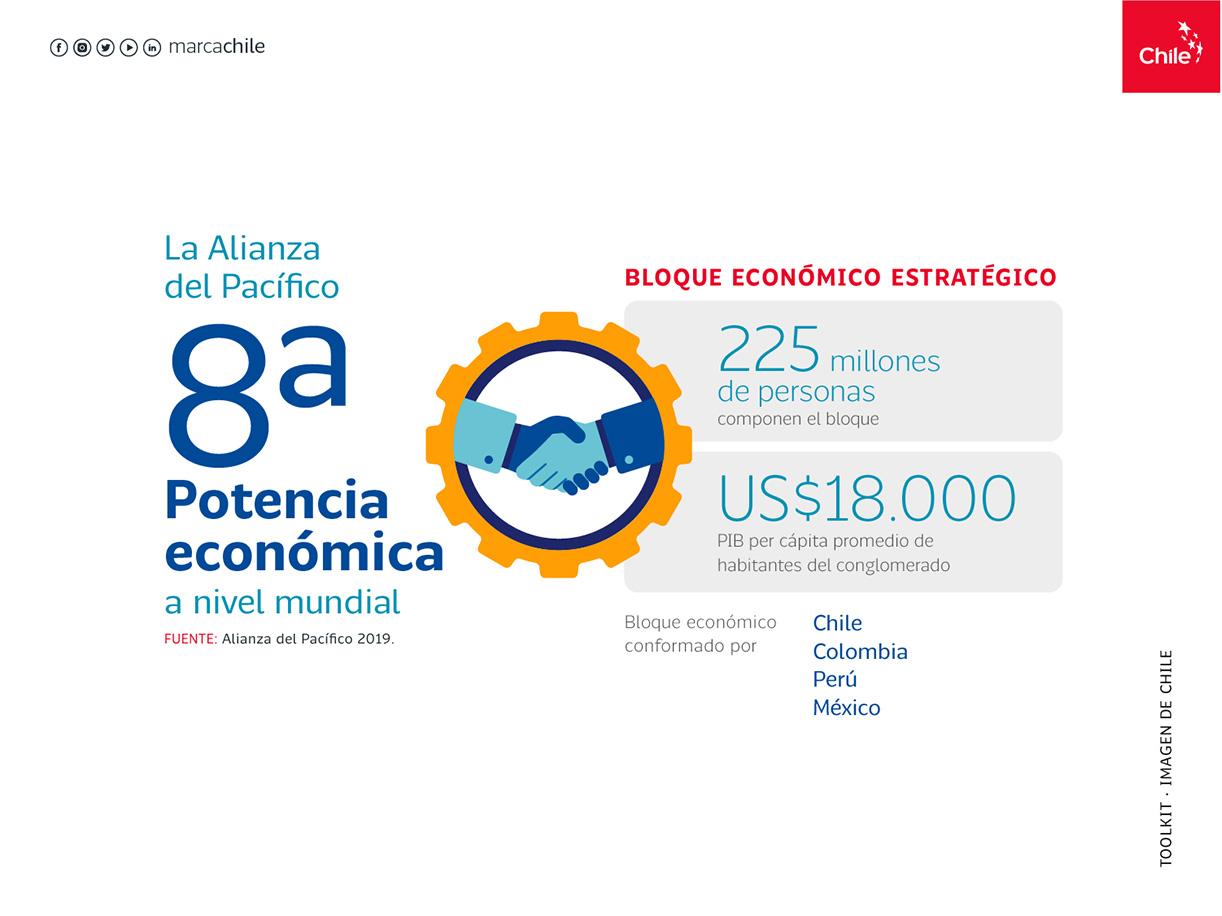 Bloque económico estratégico   Marca Chile   Toolkit