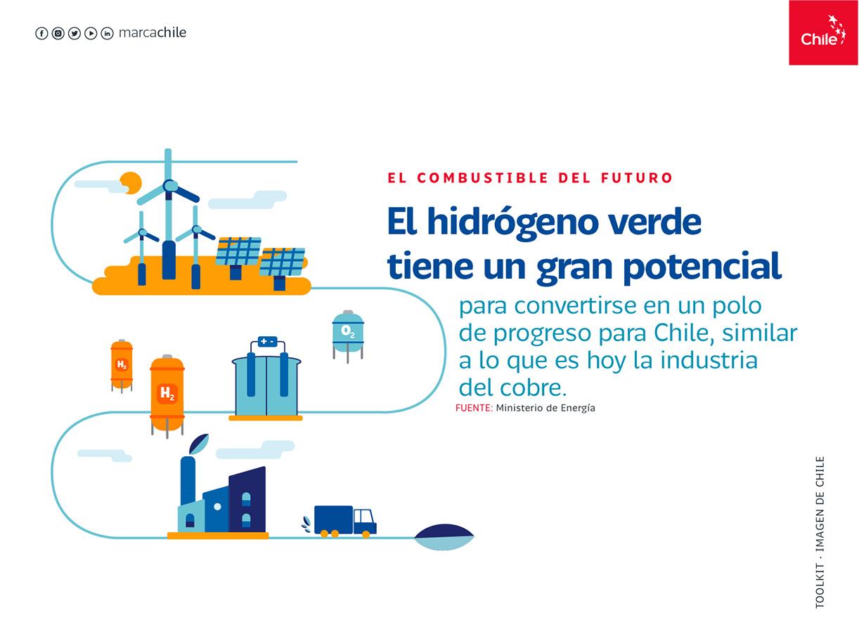 Combustible del futuro   Marca Chile   Toolkit