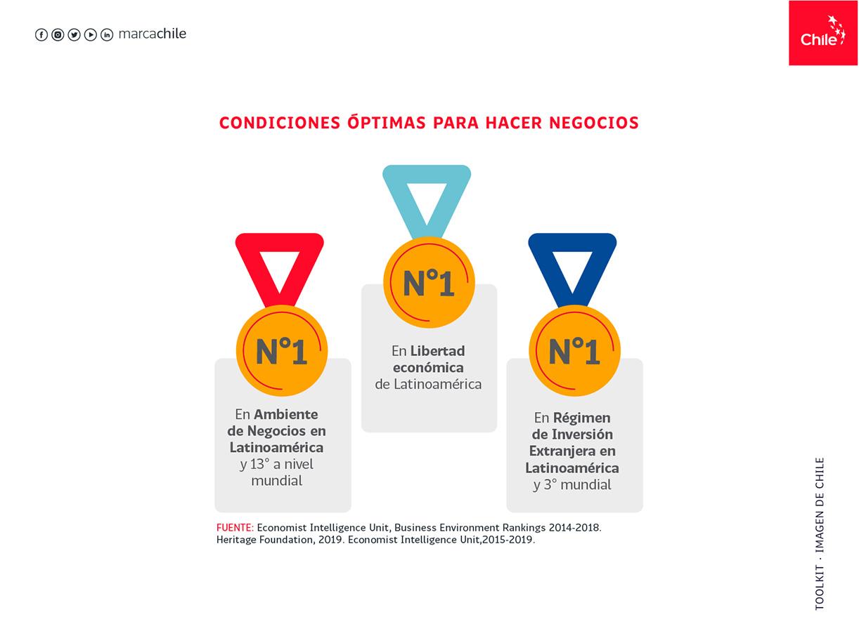 Condiciones óptimas para hacer negocios   Marca Chile   Toolkit