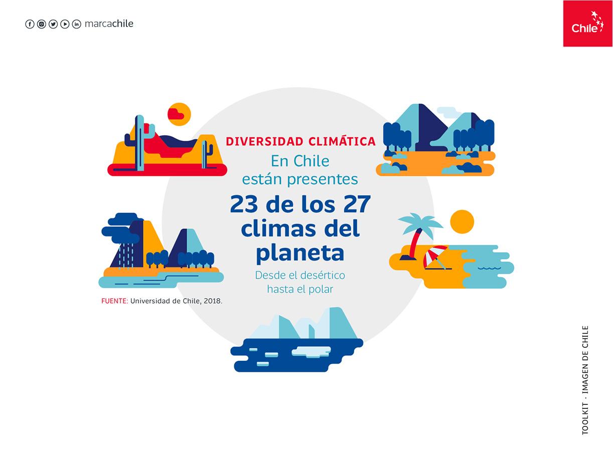Diversidad Climática   Marca Chile   Toolkit