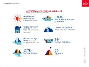 Diversidad de Recursos Climáticos | Toolkit | Marca Chile