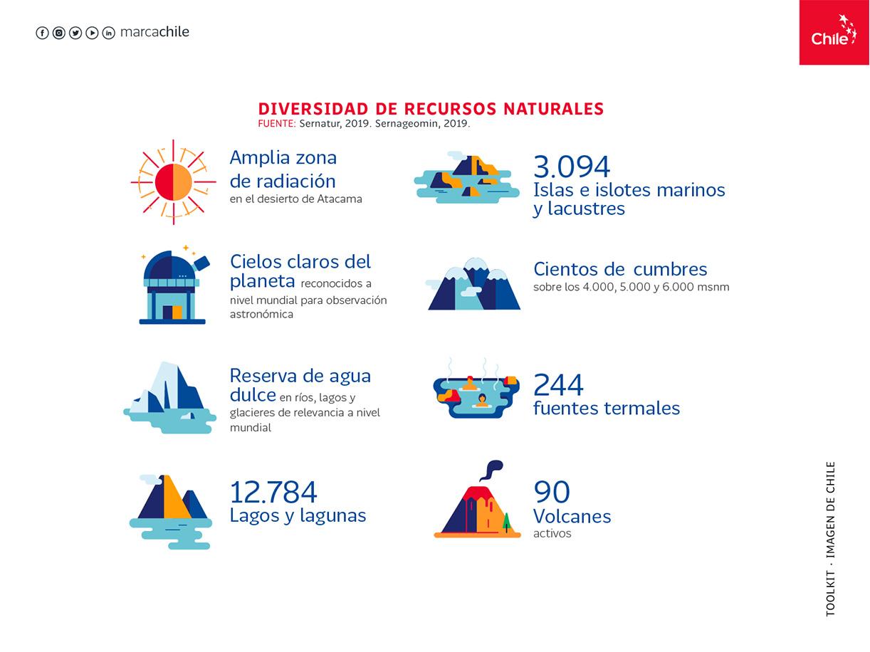 Diversidad de Recursos Climáticos | Marca Chile | Toolkit