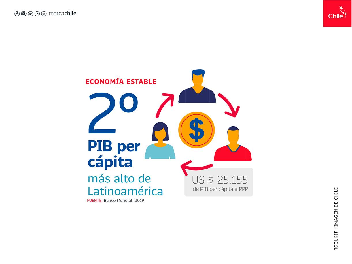 Economía abierta al mundo   Marca Chile   Toolkit