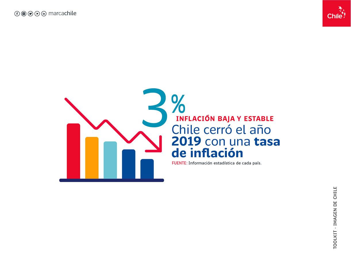 Inflación baja | Marca Chile | Toolkit