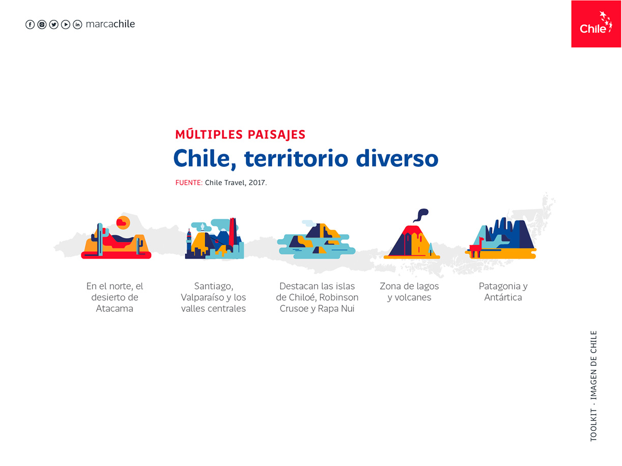 Multiples Paisajes   Marca Chile   Toolkit
