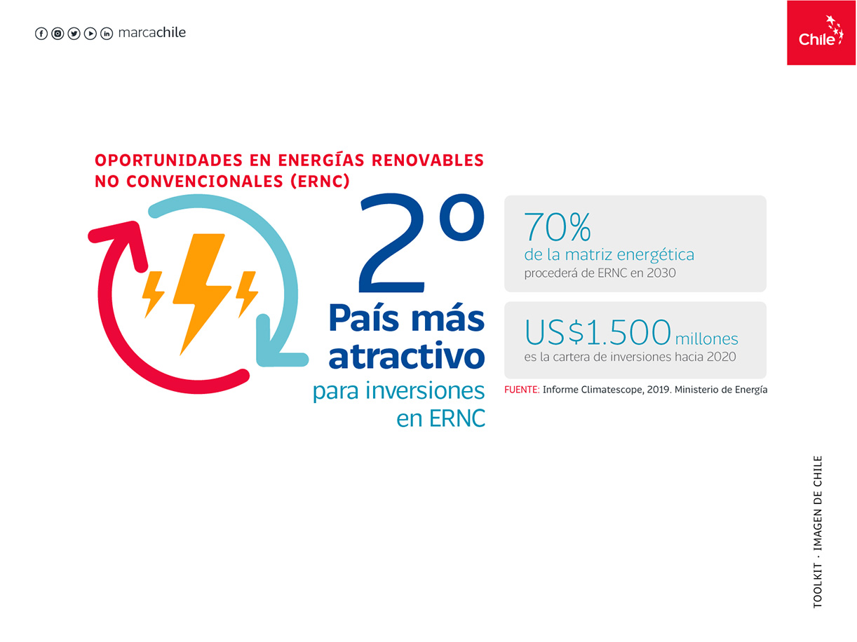 Oportunidades ERNC | Marca Chile | Toolkit