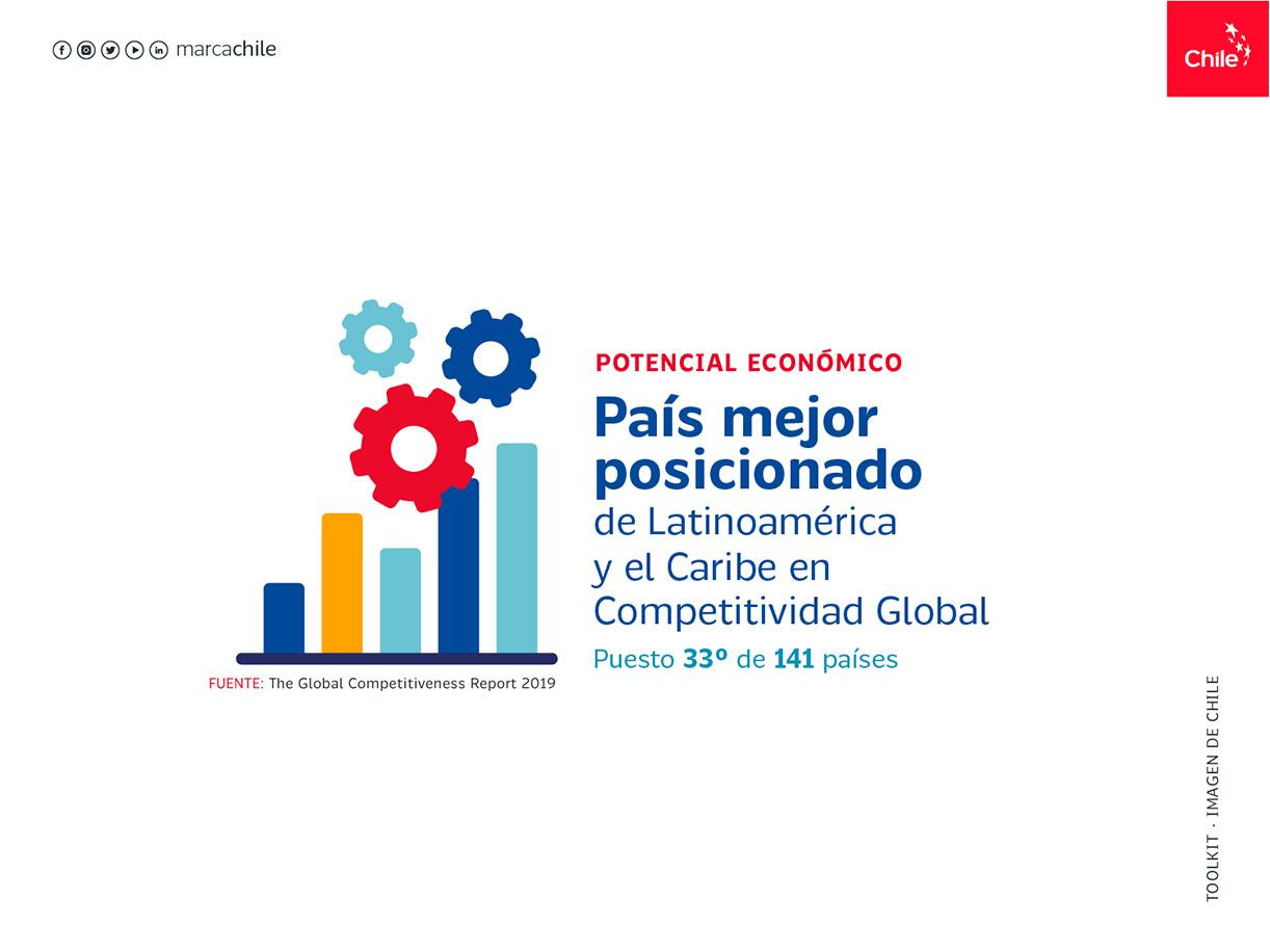 Potencial Económico | Marca Chile | Toolkit