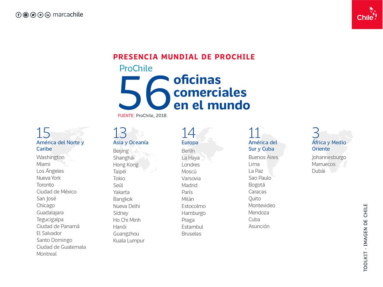 Presencial mundial prochile | Marca Chile | Toolkit