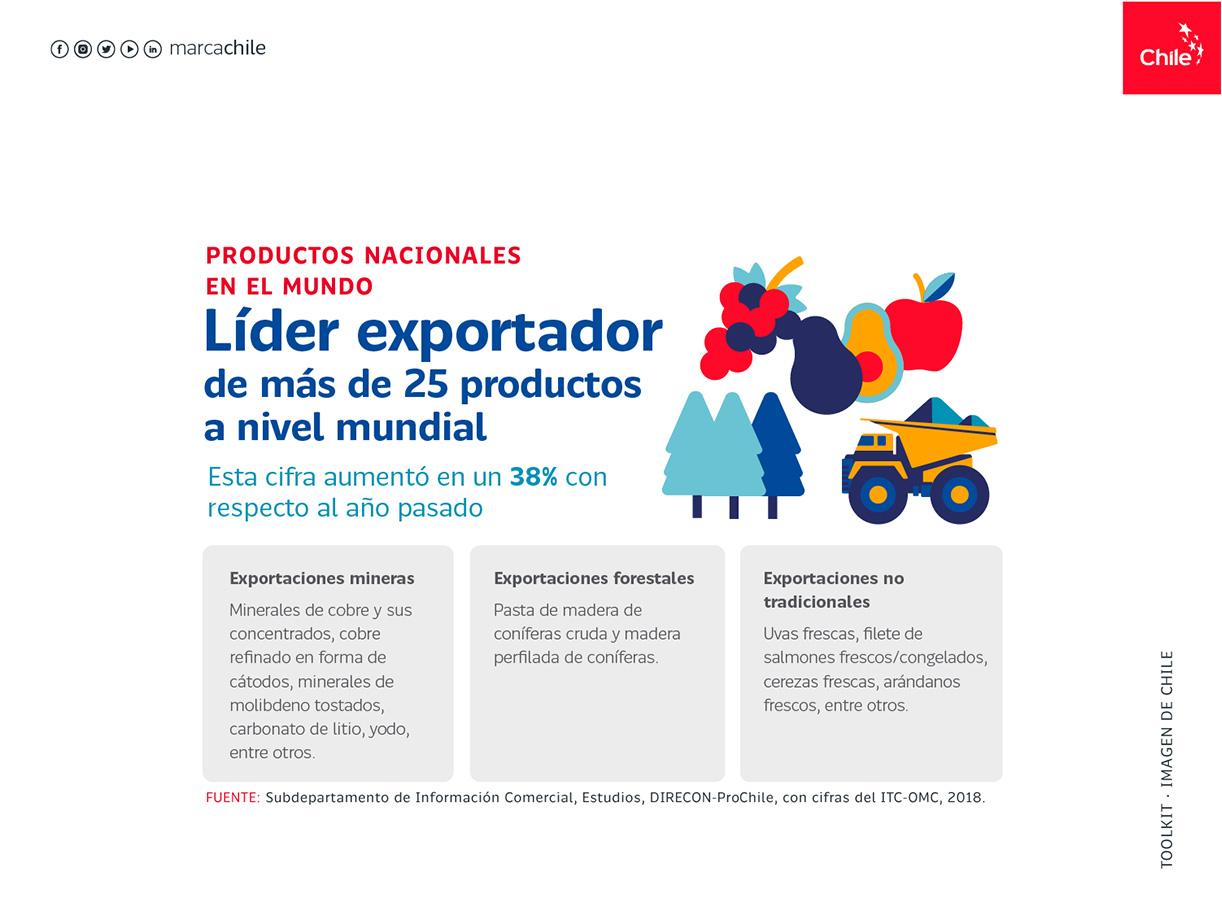 Productos nacionales en el mundo   Marca Chile   Toolkit