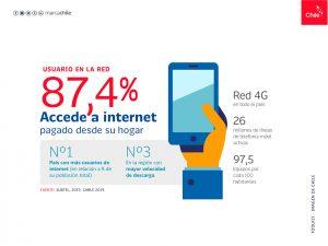 Usuarios en la Red | Toolkit | Marca Chile